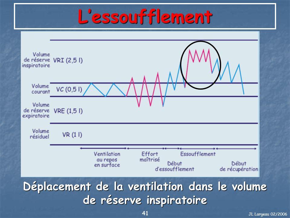 JL Largeau 02/2006 41 Lessoufflement Déplacement de la ventilation dans le volume de réserve inspiratoire