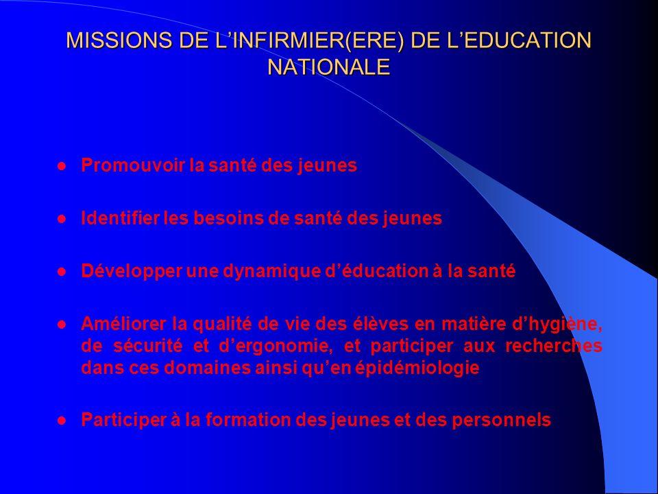 MISSIONS DE LINFIRMIER(ERE) LINFIRMIER(ERE) DE LEDUCATION NATIONALE Promouvoir la santé des jeunes Identifier les besoins de santé des jeunes Développ