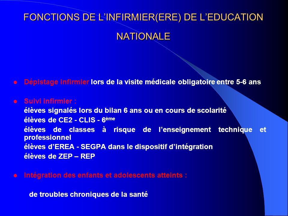 FONCTIONS DE LINFIRMIER(ERE) DE LEDUCATION NATIONALE Dépistage infirmier lors de la visite médicale obligatoire entre 5-6 ans Suivi infirmier : élèves