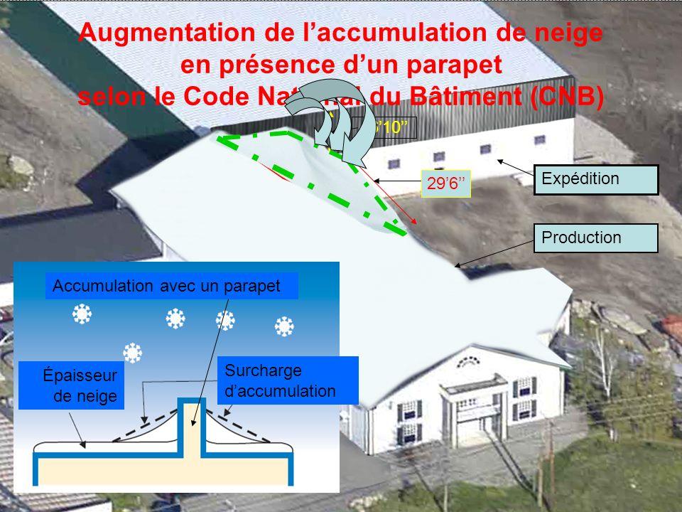 Augmentation de laccumulation de neige en présence dun parapet selon le Code National du Bâtiment (CNB) 296 1610 Expédition Production Surcharge daccumulation Épaisseur de neige Accumulation avec un parapet