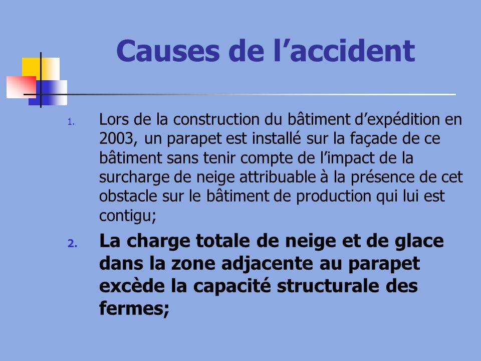 Causes de laccident 1. Lors de la construction du bâtiment dexpédition en 2003, un parapet est installé sur la façade de ce bâtiment sans tenir compte
