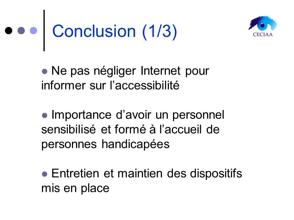 Conclusion (1/3) Ne pas négliger Internet pour informer sur laccessibilité Importance davoir un personnel sensibilisé et formé à laccueil de personnes