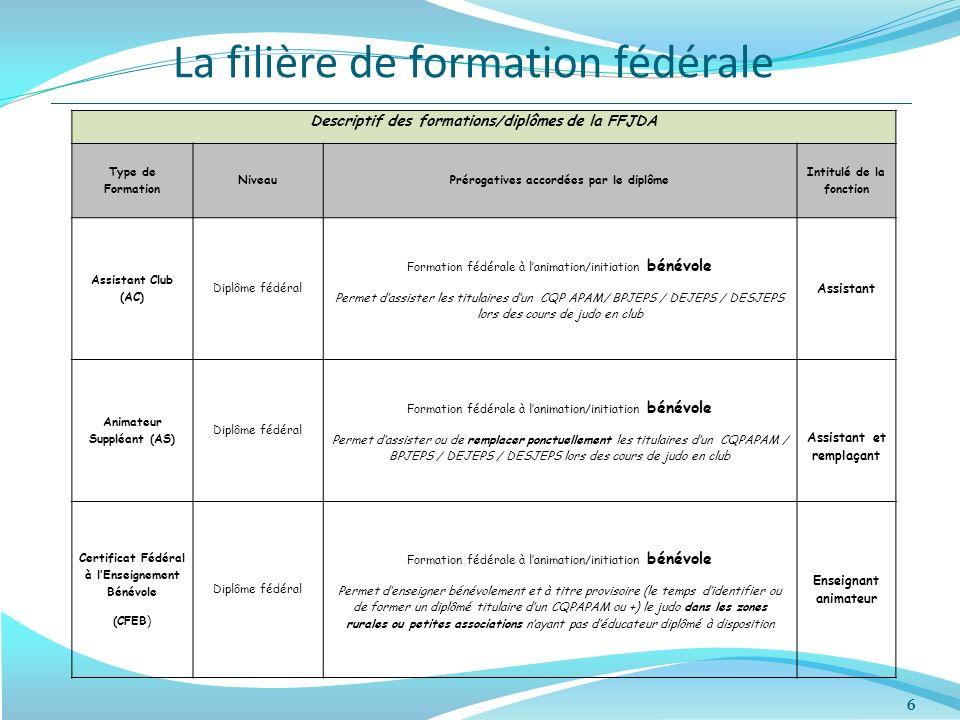 La filière de formation fédérale 6 Descriptif des formations/diplômes de la FFJDA Type de Formation NiveauPrérogatives accordées par le diplôme Intitu