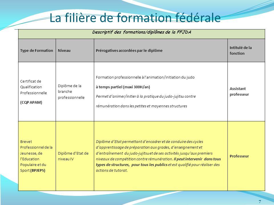La filière de formation fédérale 7 Descriptif des formations/diplômes de la FFJDA Type de FormationNiveauPrérogatives accordées par le diplôme Intitul