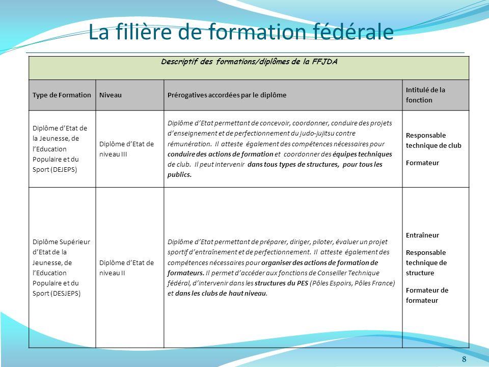 La filière de formation fédérale 8 Descriptif des formations/diplômes de la FFJDA Type de FormationNiveauPrérogatives accordées par le diplôme Intitulé de la fonction Diplôme dEtat de la Jeunesse, de lEducation Populaire et du Sport (DEJEPS) Diplôme dEtat de niveau III Diplôme dEtat permettant de concevoir, coordonner, conduire des projets denseignement et de perfectionnement du judo-jujitsu contre rémunération.