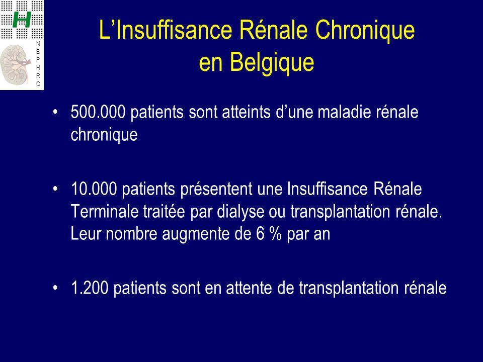 NEPHRONEPHRO LInsuffisance Rénale Chronique en Belgique 500.000 patients sont atteints dune maladie rénale chronique 10.000 patients présentent une In