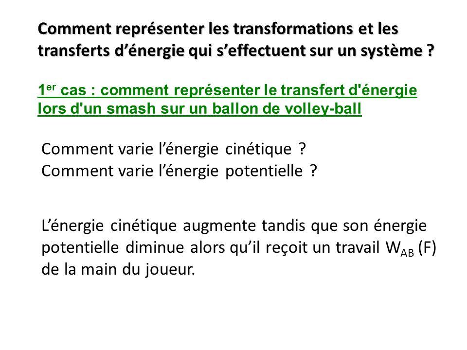 Comment représenter les transformations et les transferts dénergie qui seffectuent sur un système ? 1 er cas : comment représenter le transfert d'éner