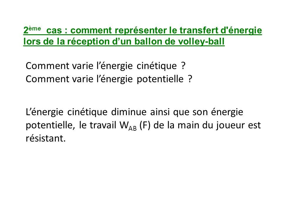 2 ème cas : comment représenter le transfert d'énergie lors de la réception dun ballon de volley-ball Comment varie lénergie cinétique ? Comment varie