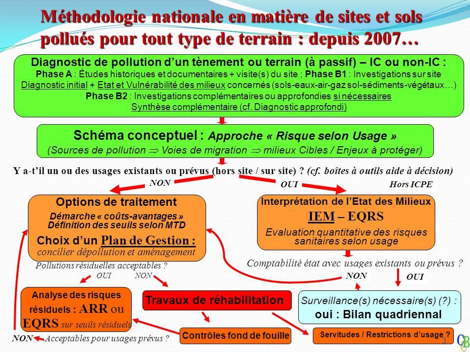 Méthodologie nationale en matière de sites et sols pollués pour tout type de terrain : depuis 2007… Schéma conceptuel : Approche « Risque selon Usage