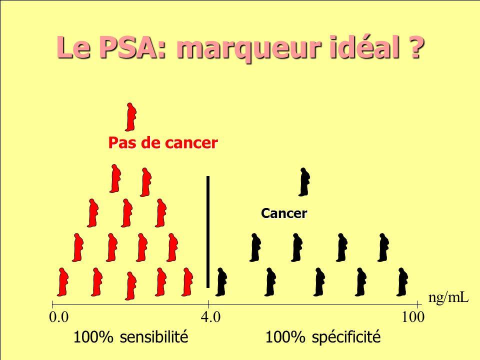 0.0 4.0 100 ng/mL Pas de tumeur Cancer de la prostate Mesure du PSA: la réalité…
