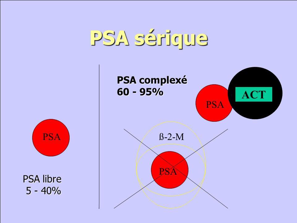 PSA libre (inactif) Tumeur Aktives PSA (wird PSA-ACT) SERUM HBP Prostate .
