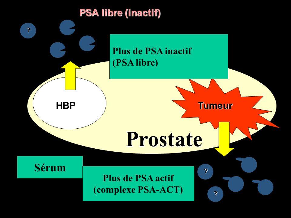 HBP Cancer Taux PSA-ACT PSA-ACTélevé Glandenormale HBPCancer % PSA libre 10 30 TauxPSA-ACTfaible Taux PSA-ACT PSA-ACTélevéTaux élevé ACT PSA ACT PSA ACT PSA ACT PSA