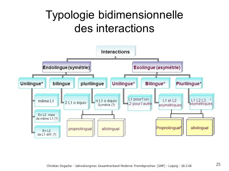 Christian Degache - Jahreskongress Gesamtverband Moderne Fremdsprachen (GMF) - Leipzig - 28.3.08 Typologie bidimensionnelle des interactions Proprioli