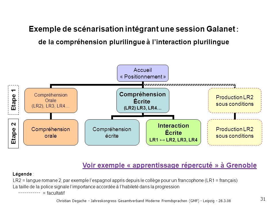 Exemple de scénarisation intégrant une session Galanet : de la compréhension plurilingue à linteraction plurilingue Accueil « Positionnement » Compréh