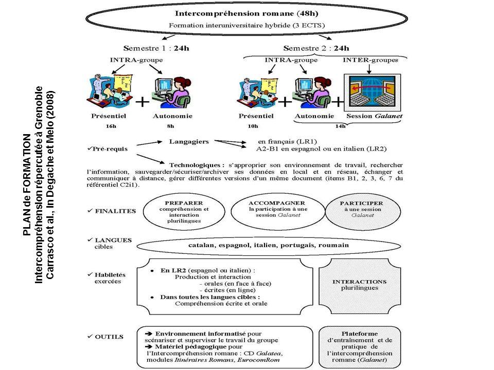 PLAN de FORMATION Intercompréhension répercutée à Grenoble Carrasco et al., in Degache et Melo (2008)