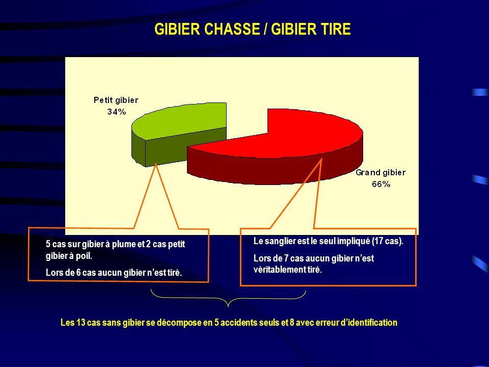 GIBIER CHASSE / GIBIER TIRE Le sanglier est le seul impliqué (17 cas). Lors de 7 cas aucun gibier nest véritablement tiré. 5 cas sur gibier à plume et