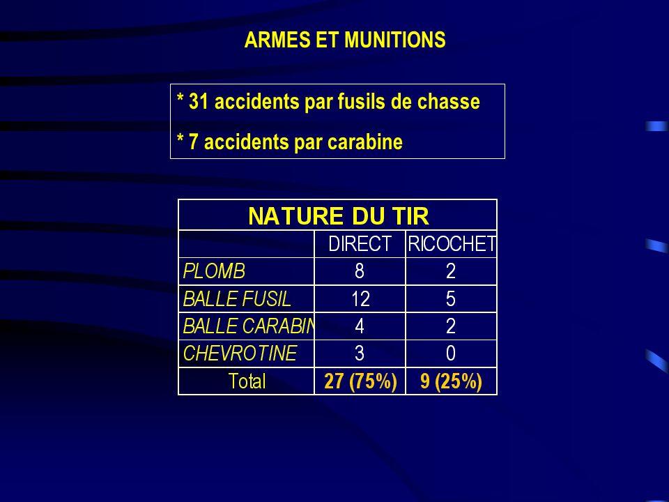 ARMES ET MUNITIONS * 31 accidents par fusils de chasse * 7 accidents par carabine