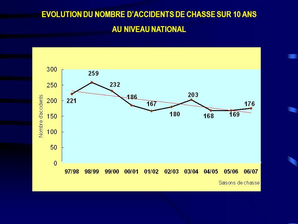 EVOLUTION DU NOMBRE DACCIDENTS DE CHASSE SUR 10 ANS AU NIVEAU NATIONAL