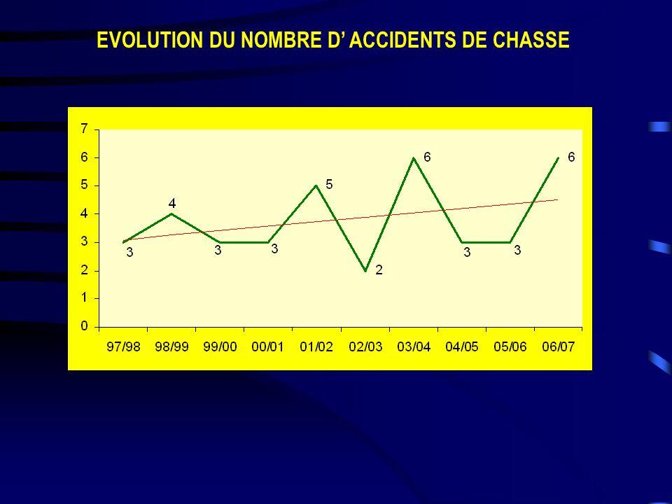 EVOLUTION DU NOMBRE D ACCIDENTS DE CHASSE