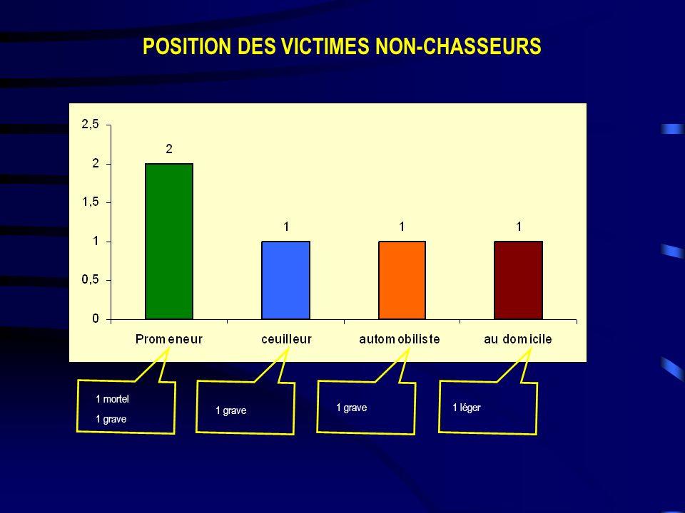 POSITION DES VICTIMES NON-CHASSEURS 1 mortel 1 grave 1 léger