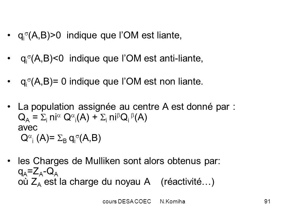 cours DESA COEC N.Komiha91 q i (A,B)>0 indique que lOM est liante, q i (A,B)<0 indique que lOM est anti-liante, q i (A,B)= 0 indique que lOM est non liante.