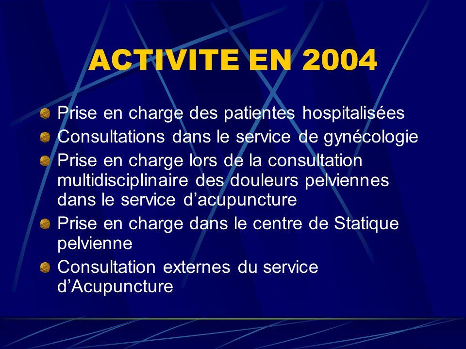 ACTIVITE EN 2004 Prise en charge des patientes hospitalisées Consultations dans le service de gynécologie Prise en charge lors de la consultation multidisciplinaire des douleurs pelviennes dans le service dacupuncture Prise en charge dans le centre de Statique pelvienne Consultation externes du service dAcupuncture
