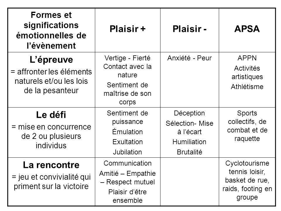 Formes et significations émotionnelles de lévènement Plaisir +Plaisir -APSA Lépreuve = affronter les éléments naturels et/ou les lois de la pesanteur