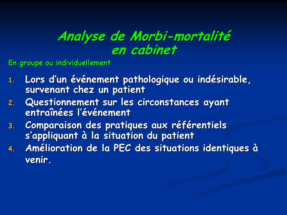 Analyse de Morbi-mortalité en cabinet En groupe ou individuellement 1. Lors dun événement pathologique ou indésirable, survenant chez un patient 2. Qu