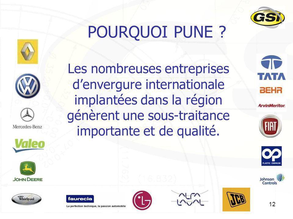 12 POURQUOI PUNE ? Les nombreuses entreprises denvergure internationale implantées dans la région génèrent une sous-traitance importante et de qualité
