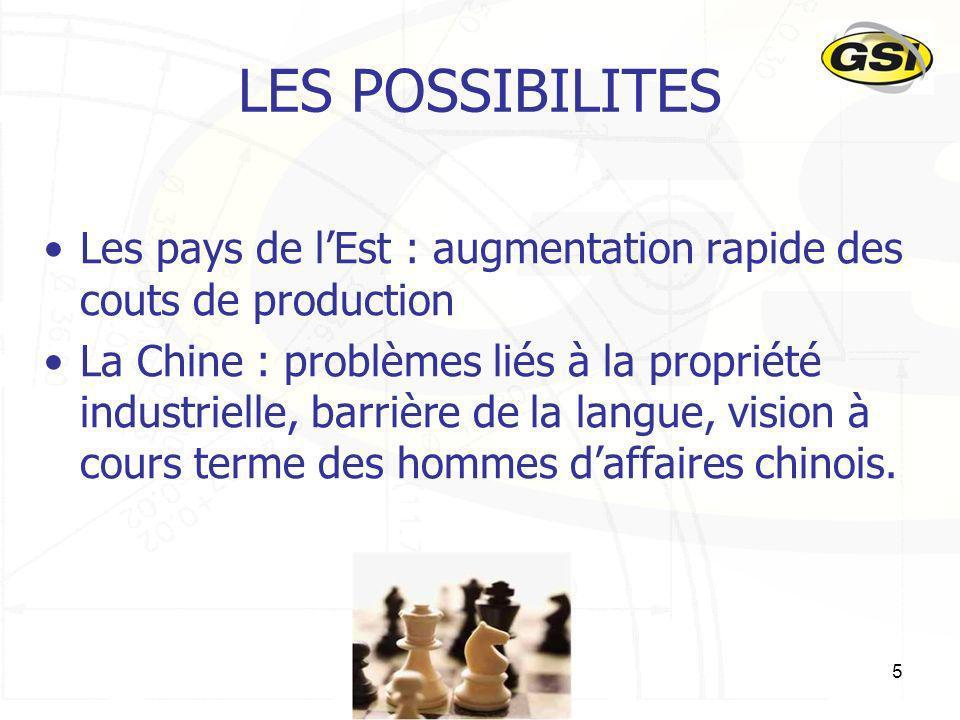 5 LES POSSIBILITES Les pays de lEst : augmentation rapide des couts de production La Chine : problèmes liés à la propriété industrielle, barrière de l