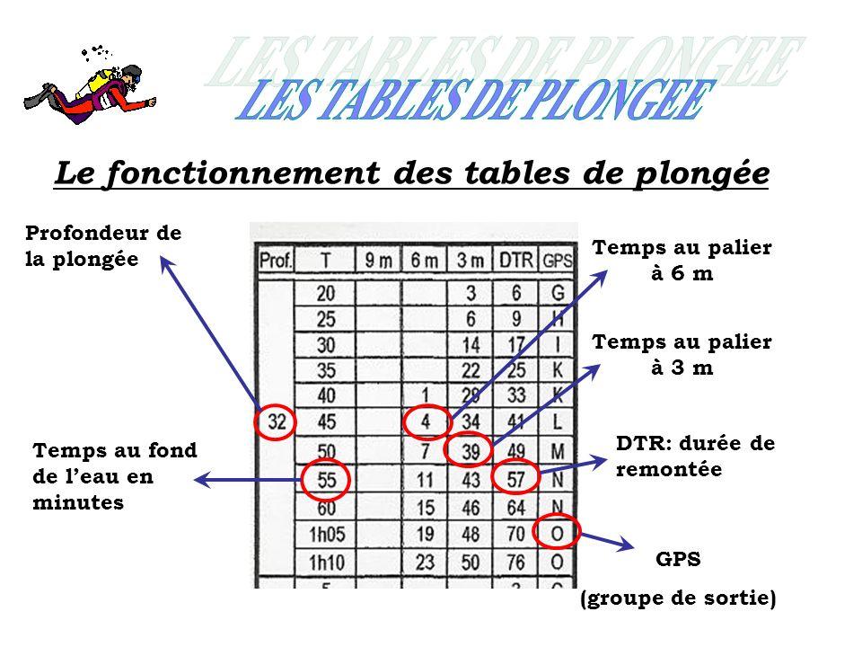 Le fonctionnement des tables de plongée Profondeur de la plongée Temps au fond de leau en minutes Temps au palier à 6 m GPS (groupe de sortie) Temps au palier à 3 m DTR: durée de remontée