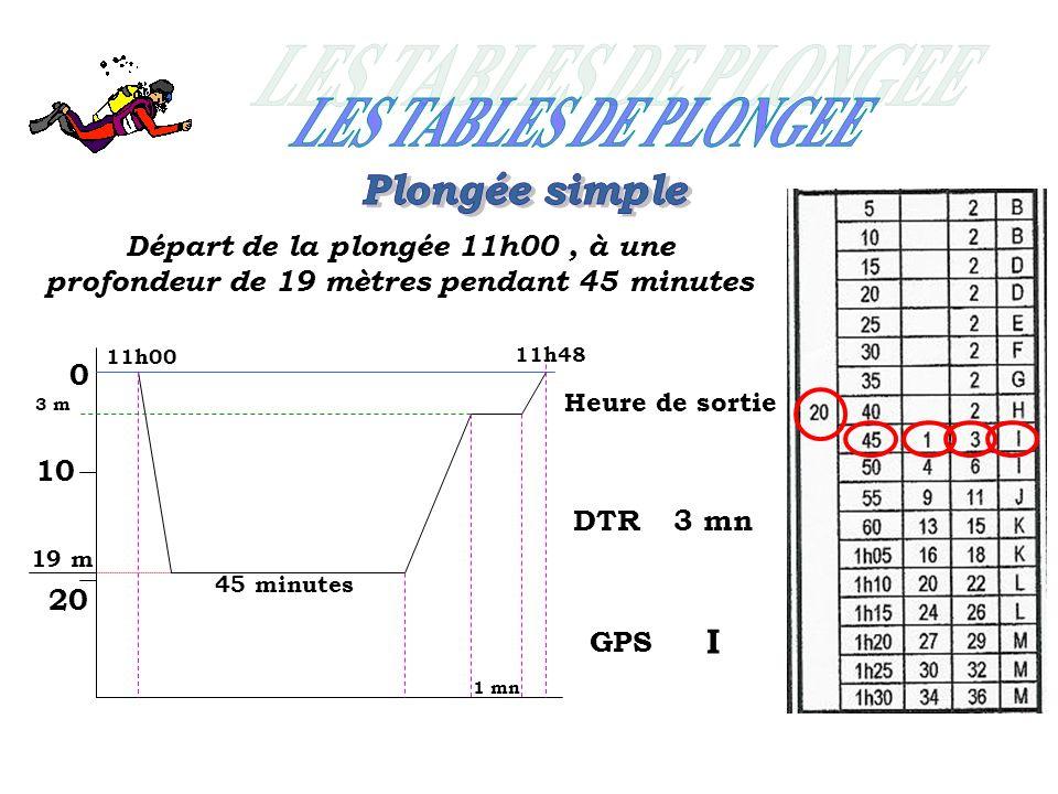 Départ de la plongée 11h00, à une profondeur de 19 mètres pendant 45 minutes 0 10 20 11h00 19 m 45 minutes 1 mn Heure de sortie 11h48 GPS I 3 m DTR3 mn