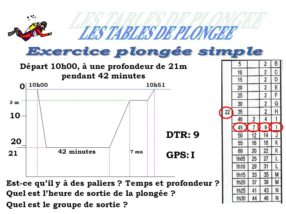 0 10 20 10h00 Départ 10h00, à une profondeur de 21m pendant 42 minutes 21 Est-ce quil y à des paliers ? Temps et profondeur ? Quel est lheure de sorti