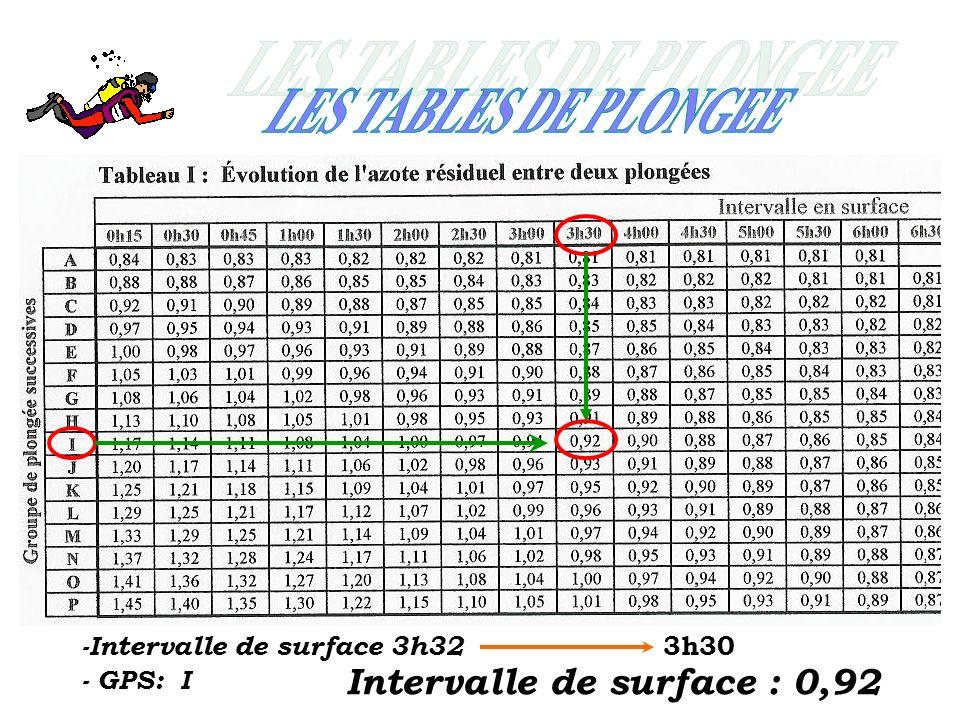 -Intervalle de surface 3h32 3h30 - GPS: I Intervalle de surface : 0,92