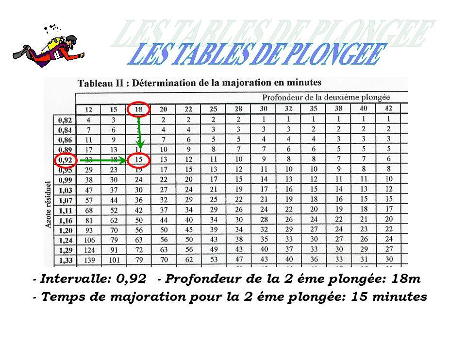 - Intervalle: 0,92- Profondeur de la 2 éme plongée: 18m - Temps de majoration pour la 2 éme plongée: 15 minutes