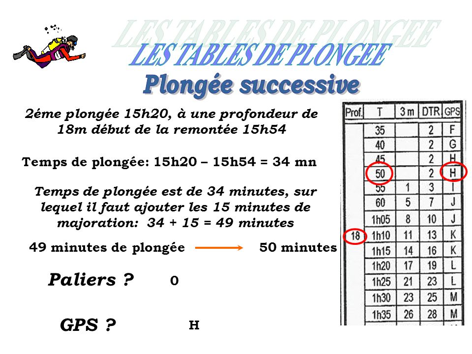 2éme plongée 15h20, à une profondeur de 18m début de la remontée 15h54 Temps de plongée est de 34 minutes, sur lequel il faut ajouter les 15 minutes de majoration: 34 + 15 = 49 minutes 49 minutes de plongée50 minutes Paliers .