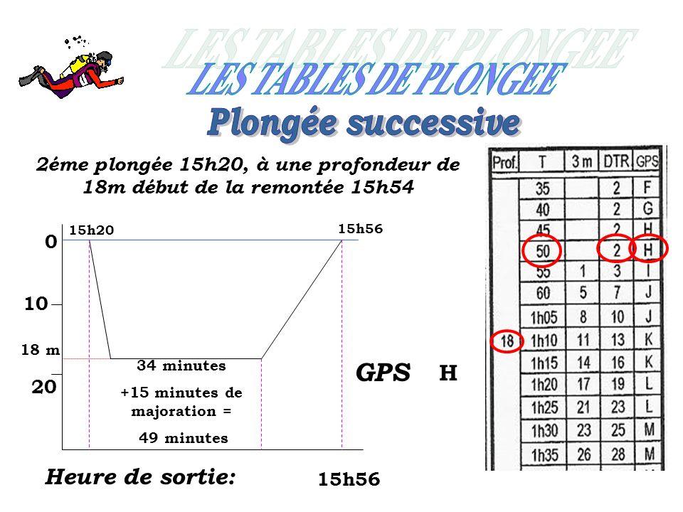 0 10 20 15h20 2éme plongée 15h20, à une profondeur de 18m début de la remontée 15h54 18 m 34 minutes +15 minutes de majoration = 49 minutes 15h56 Heure de sortie: 15h56 GPS H