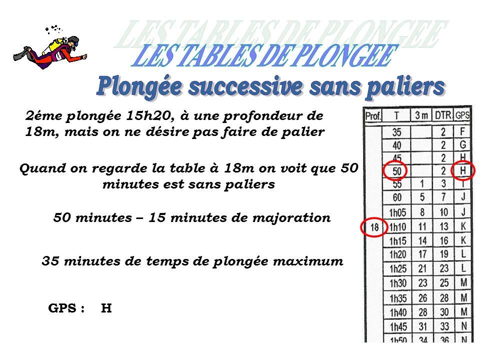 2éme plongée 15h20, à une profondeur de 18m, mais on ne désire pas faire de palier Quand on regarde la table à 18m on voit que 50 minutes est sans paliers 50 minutes – 15 minutes de majoration 35 minutes de temps de plongée maximum GPS :H