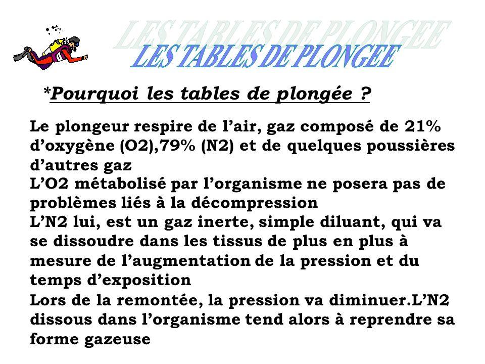 *Pourquoi les tables de plongée ? Le plongeur respire de lair, gaz composé de 21% doxygène (O2),79% (N2) et de quelques poussières dautres gaz LO2 mét