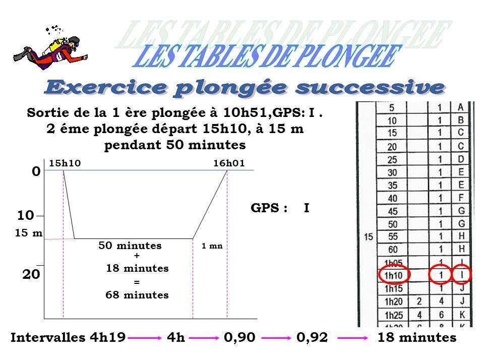 0 10 20 15h10 Sortie de la 1 ère plongée à 10h51,GPS: I. 2 éme plongée départ 15h10, à 15 m pendant 50 minutes 15 m 50 minutes 1 mn Intervalles 4h190,