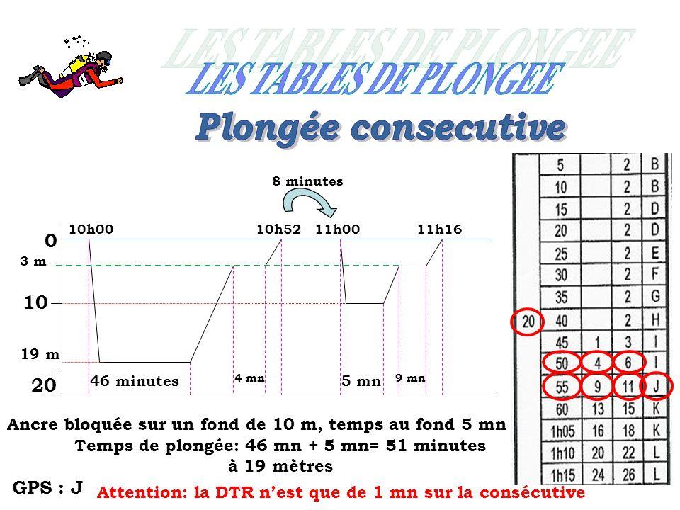 0 10 20 10h00 46 minutes 19 m 4 mn 10h52 8 minutes 11h00 Ancre bloquée sur un fond de 10 m, temps au fond 5 mn 5 mn Temps de plongée: 46 mn + 5 mn= 51