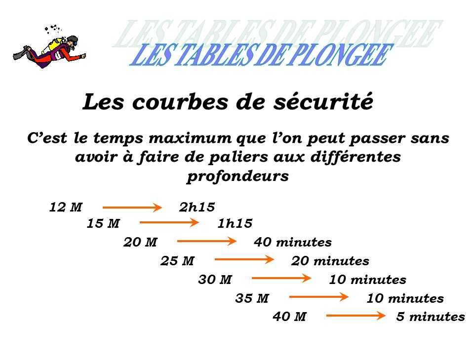 Les courbes de sécurité Cest le temps maximum que lon peut passer sans avoir à faire de paliers aux différentes profondeurs 12 M 15 M 20 M 25 M 30 M 35 M 40 M 2h15 1h15 20 minutes 40 minutes 10 minutes 10 minutes 5 minutes