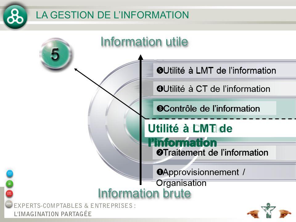 LA GESTION DE LINFORMATION Organisation de linformation Approvisionnement / Organisation Traitement de linformation Contrôle de linformation Utilité à