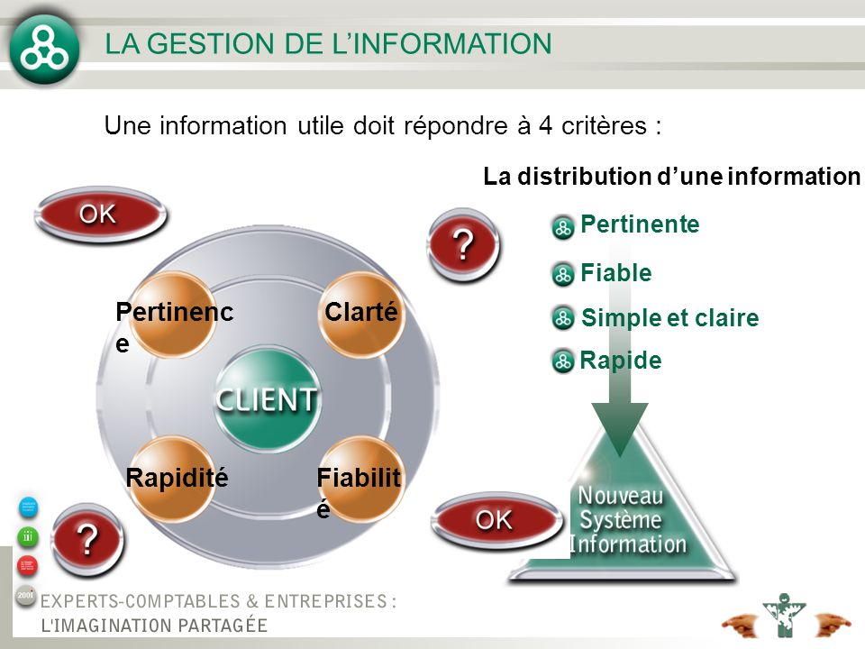 LA GESTION DE LINFORMATION Une information utile doit répondre à 4 critères : Pertinence Fiabilit é Pertinenc e Fiabilit é Clarté Pertinenc e Fiabilit