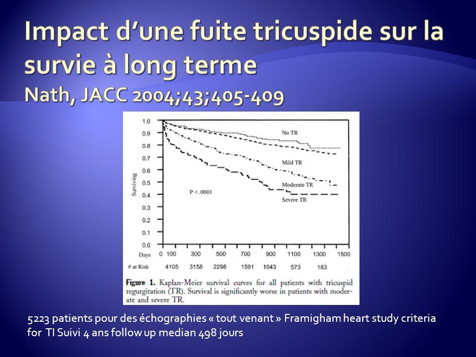 5223 patients pour des échographies « tout venant » Framigham heart study criteria for TI Suivi 4 ans follow up median 498 jours
