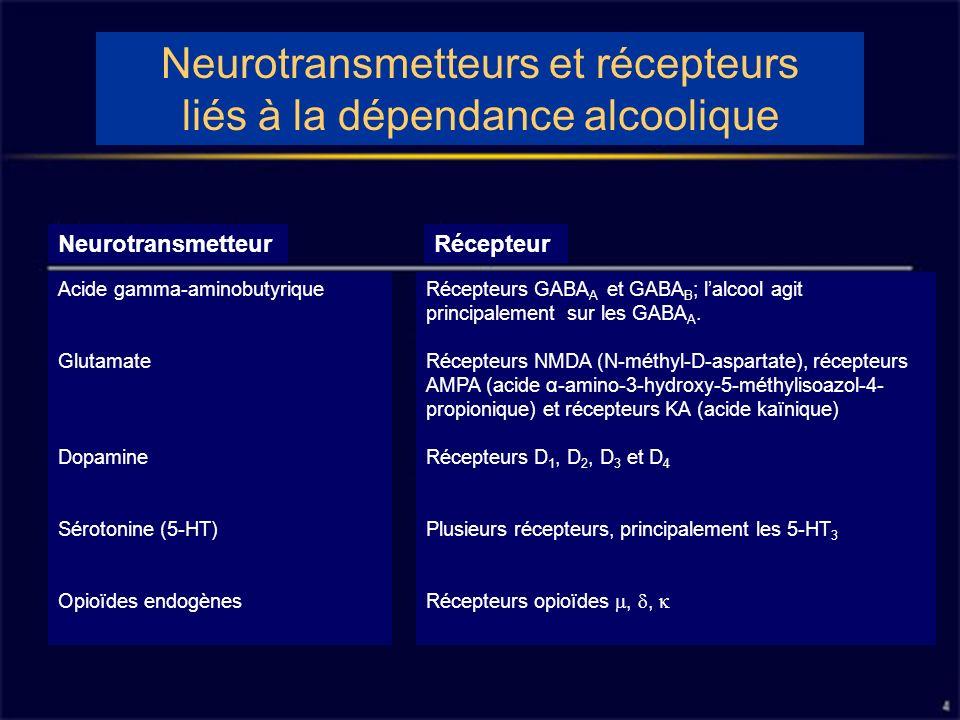 Neurotransmetteurs et récepteurs liés à la dépendance alcoolique NeurotransmetteurRécepteur Acide gamma-aminobutyrique Glutamate Dopamine Sérotonine (5-HT) Opioïdes endogènes Récepteurs GABA A et GABA B ; lalcool agit principalement sur les GABA A.