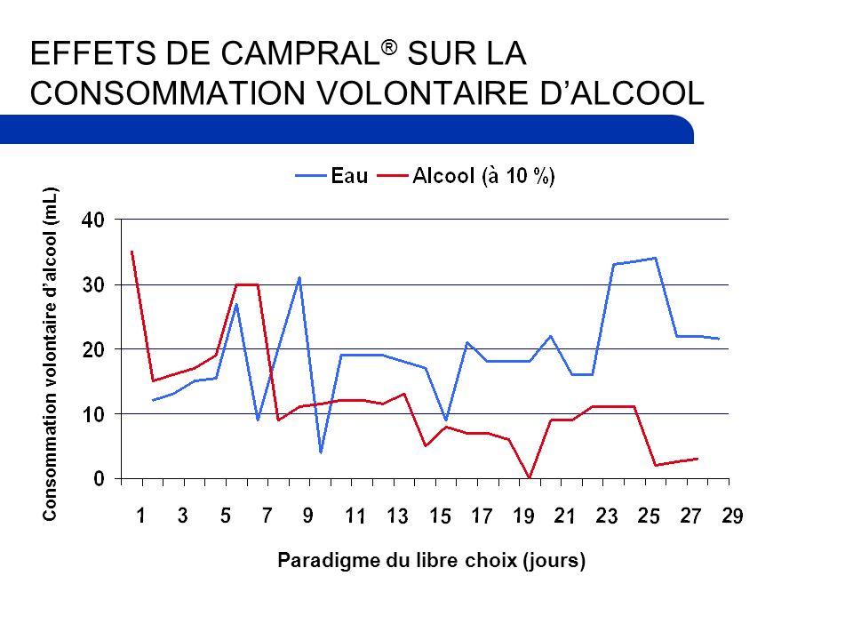 EFFETS DE CAMPRAL ® SUR LA CONSOMMATION VOLONTAIRE DALCOOL Consommation volontaire dalcool (mL) Paradigme du libre choix (jours)