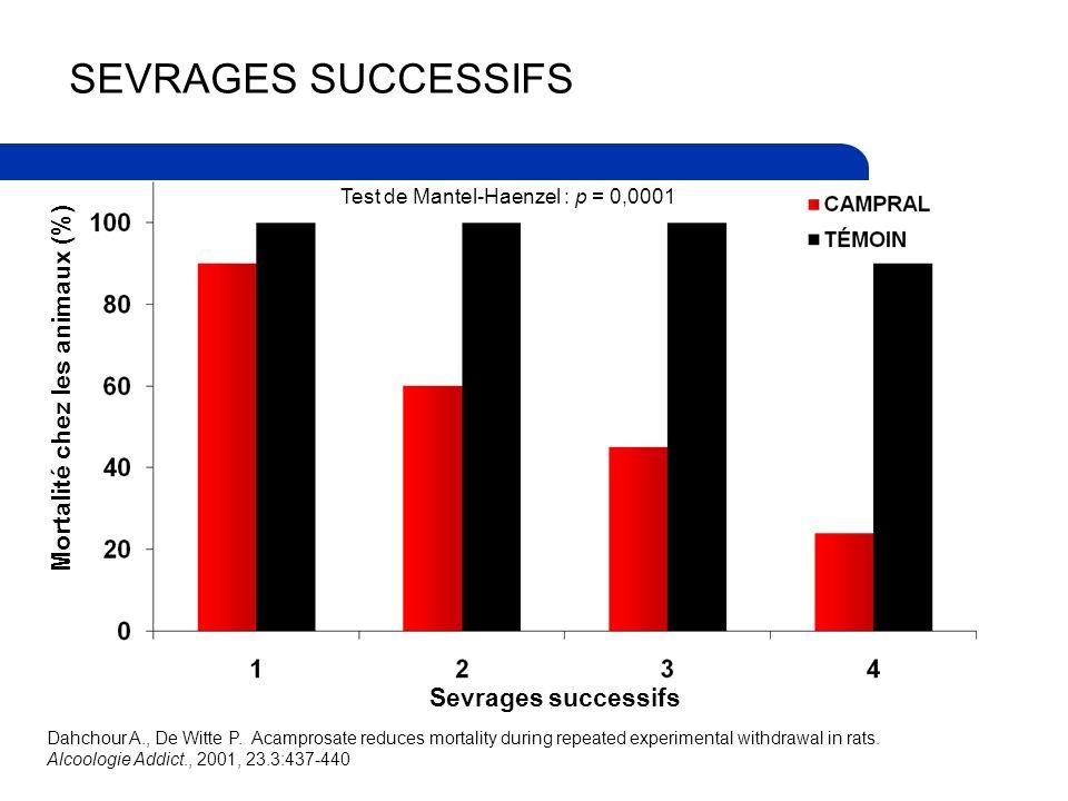 SEVRAGES SUCCESSIFS Sevrages successifs Mortalité chez les animaux (%) Test de Mantel-Haenzel : p = 0,0001 Dahchour A., De Witte P.