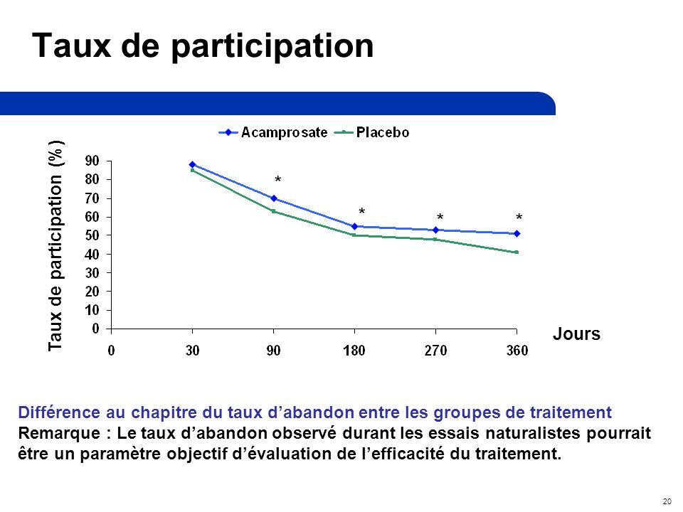 20 Taux de participation Différence au chapitre du taux dabandon entre les groupes de traitement Remarque : Le taux dabandon observé durant les essais naturalistes pourrait être un paramètre objectif dévaluation de lefficacité du traitement.