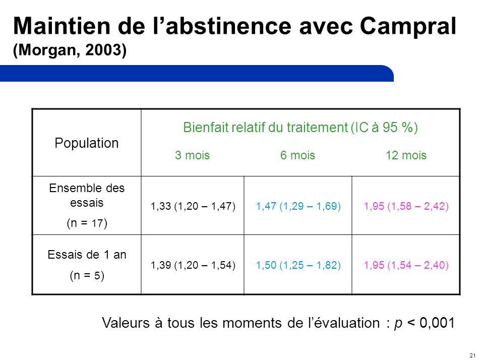 21 Population Bienfait relatif du traitement (IC à 95 %) 3 mois6 mois12 mois Ensemble des essais (n = 17 ) 1,33 (1,20 – 1,47)1,47 (1,29 – 1,69)1,95 (1,58 – 2,42) Essais de 1 an (n = 5 ) 1,39 (1,20 – 1,54)1,50 (1,25 – 1,82)1,95 (1,54 – 2,40) Valeurs à tous les moments de lévaluation : p < 0,001 Maintien de labstinence avec Campral (Morgan, 2003)